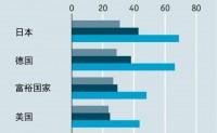 图解全球老龄化