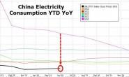 2015年上半年中国用电量增速35年新低 装机容量增速维持高位
