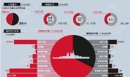 英德海军竞赛中的财政问题
