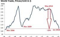 全球贸易降至十年新低 美国除外
