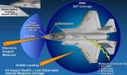 美军机载电子战装备的发展现状与趋势