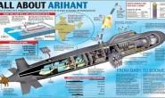 印度同时发展三种型号的核潜艇