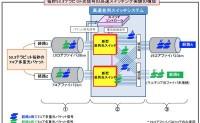 日本成功实现53.3太比特光信号高速开关实验,创造光交换世界纪录