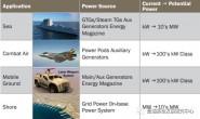 美军定向能武器供储能技术研发方向