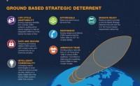 波音退出美军下一代陆基洲际导弹项目竞标