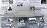 美海军未来大型水面作战舰艇分析