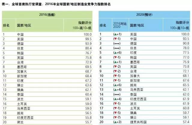 2016全球竞争力指数排名