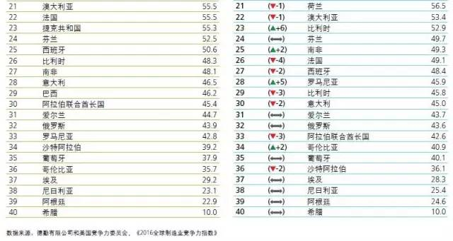 2016全球竞争力指数排名2