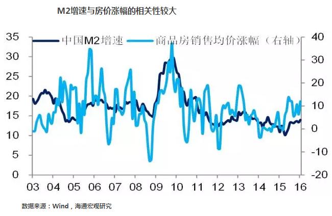 M2增速与房价涨幅