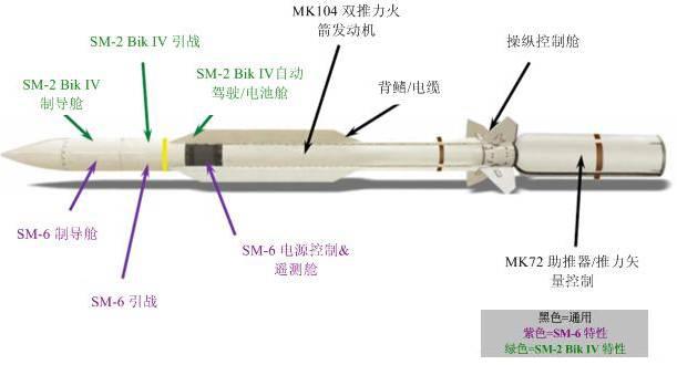 标准-6导弹结构侧视图