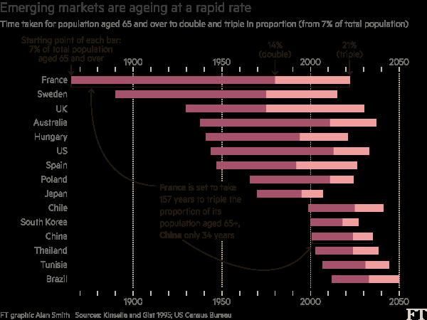 新兴市场老龄化