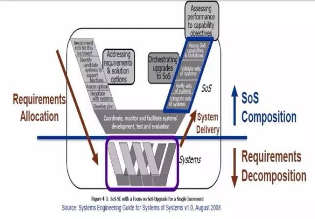 """着重关注通过逐个增量升级""""系统之系统""""的装备发展系统工程模型示意图"""