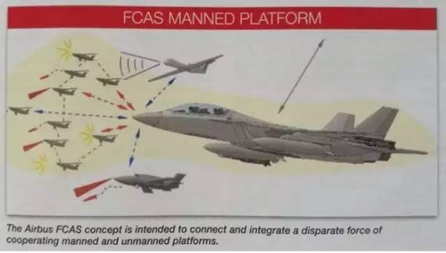 """空客集团提出的""""未来作战航空系统""""构成及作战概念"""