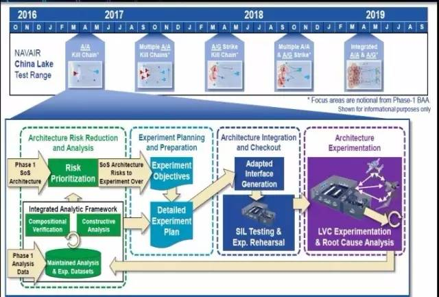 "DARPA""体系集成技术与实验""(SoSITE)项目第2阶段主要工作安排"