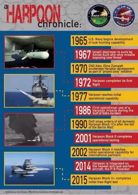 """""""捕鲸叉""""导弹发展历史"""
