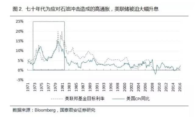 七十年代美国联邦基金利率
