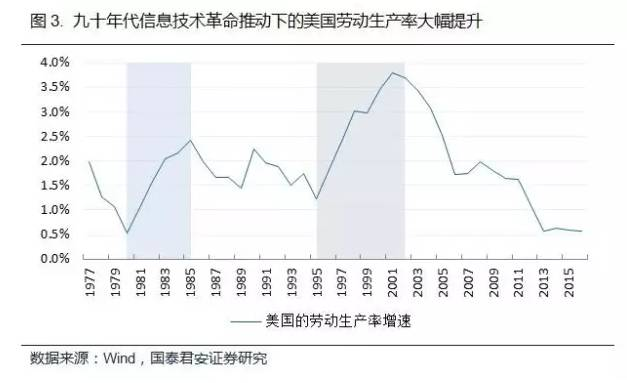 九十年代美国劳动生产率增速