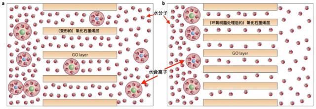 氧化石墨烯膜系统机制示意图
