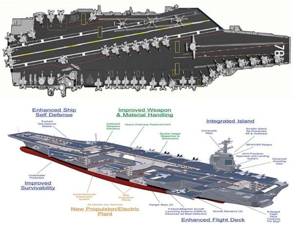 福特号航母结构图