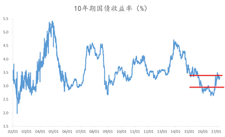 10年期国债收益率