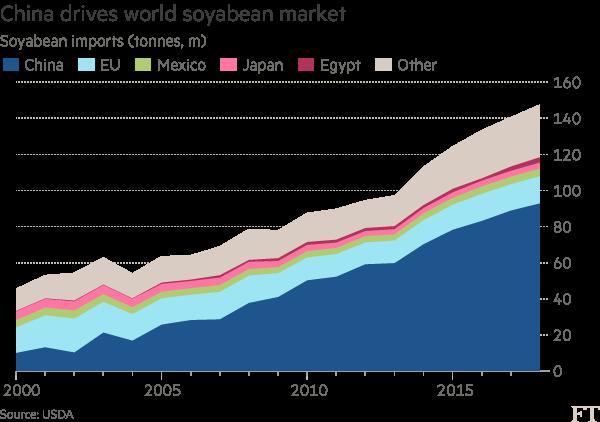 全球大豆市场