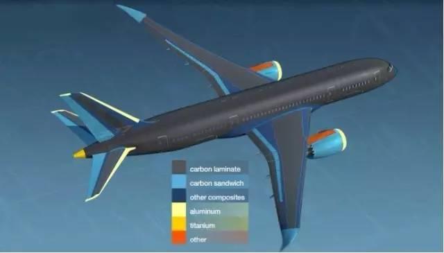 波音787复合材料