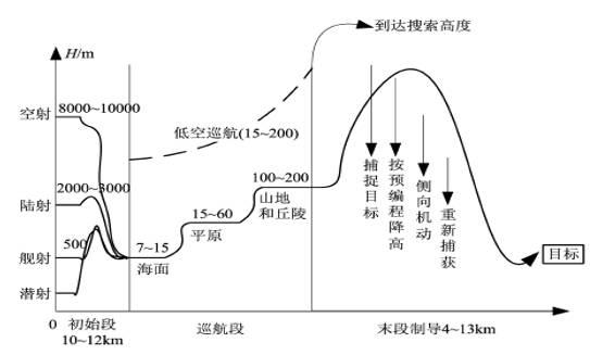 战斧巡航导弹的典型作战过程