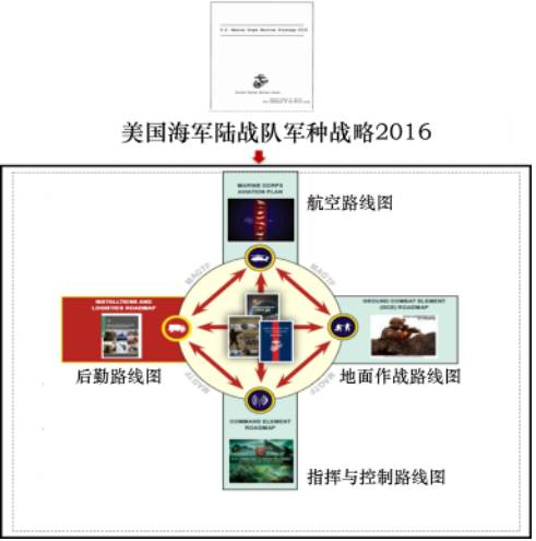 美国海军陆战队战略规划架构
