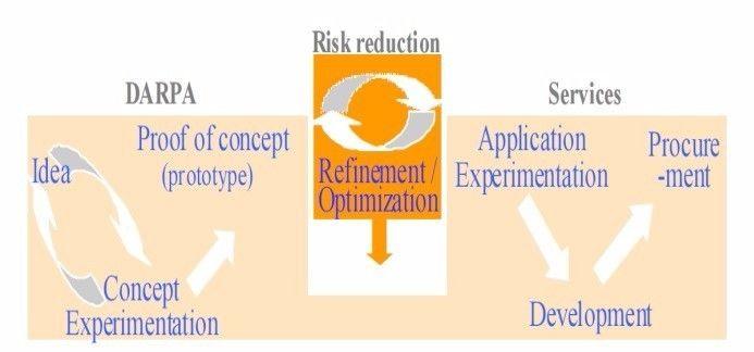 DARPA开展的创意、概念实验、概念检验与各军种的应用实验、发展和采办的关系
