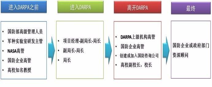 DARPA所有局长入职前后的工作统计规律