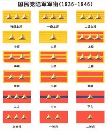 国民党陆军军衔