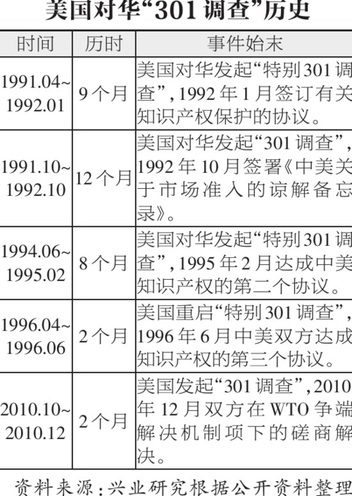 301调查历史
