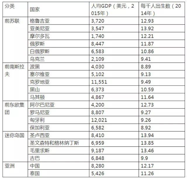 全球未富裕的低生育率国家列表