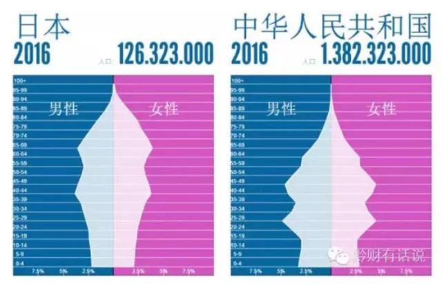 当前的中日年龄结构对比图