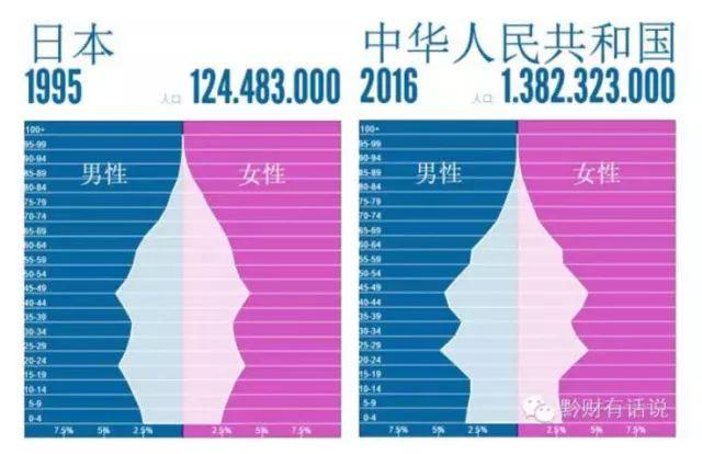 2016年中国和1995年日本的年龄结构对比图