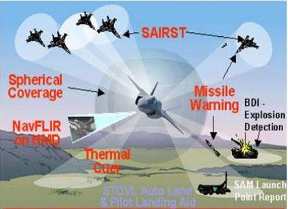 F-35主要作战任务示意