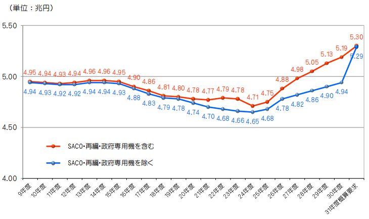 日本历年国防支出总趋势