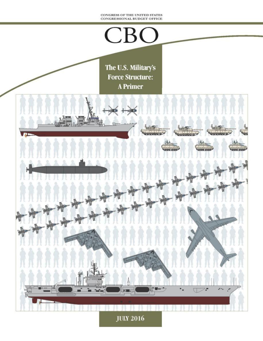 CBO美军兵力结构