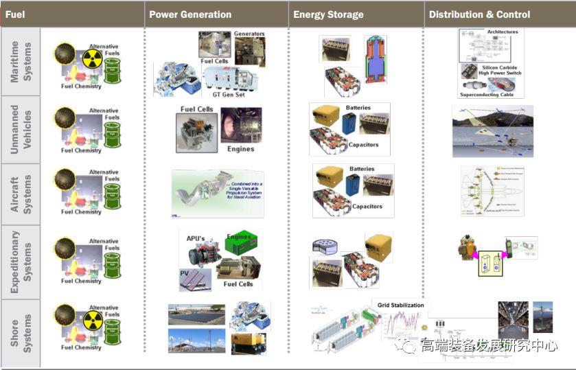 各种类型平台在发电、储能、配电和控制方面的研究领域