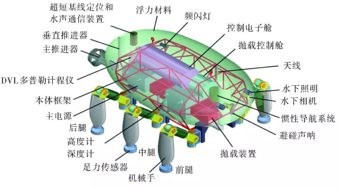 爬游机器人总体方案图