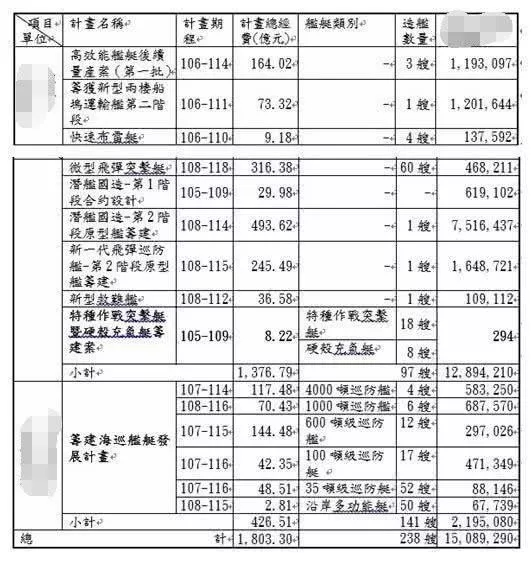 台湾2019年度造舰计划