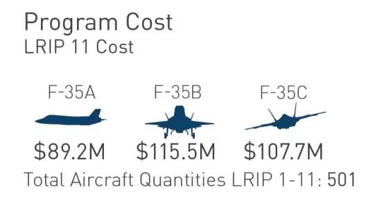 第11批F-35成本