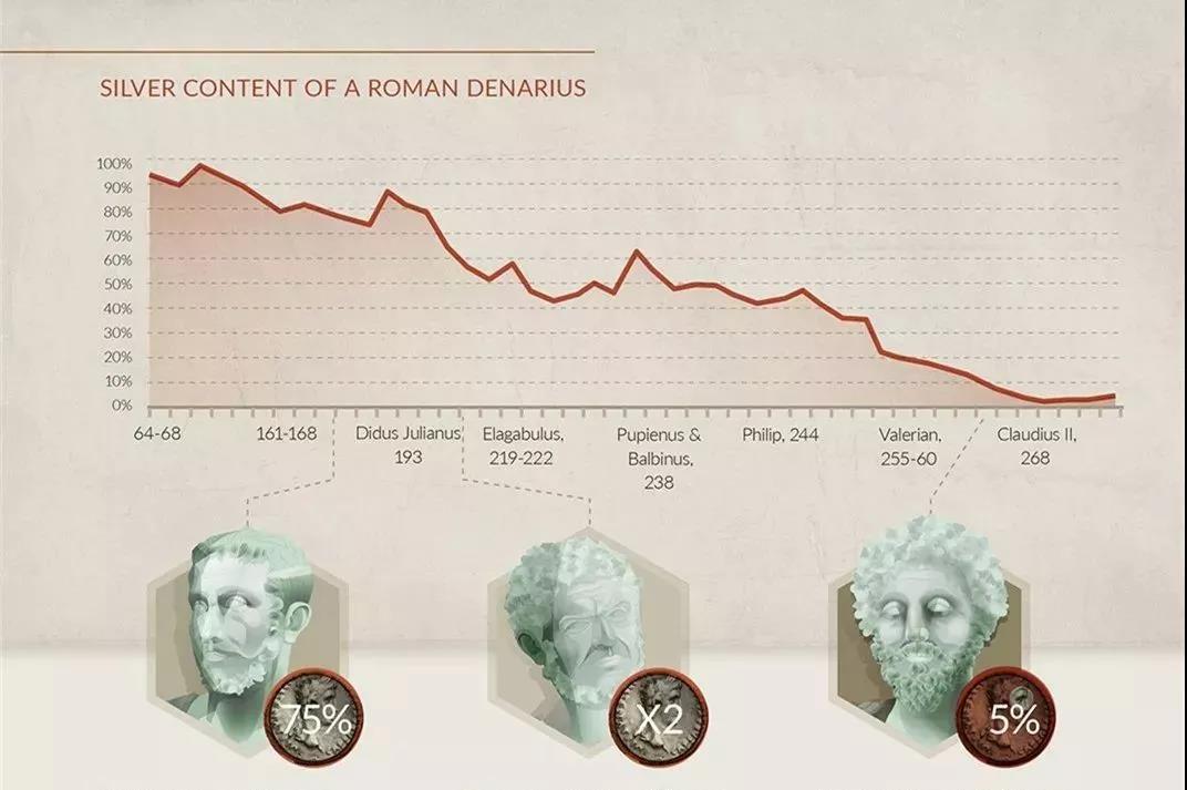 罗马银钱第纳尔的白银含量