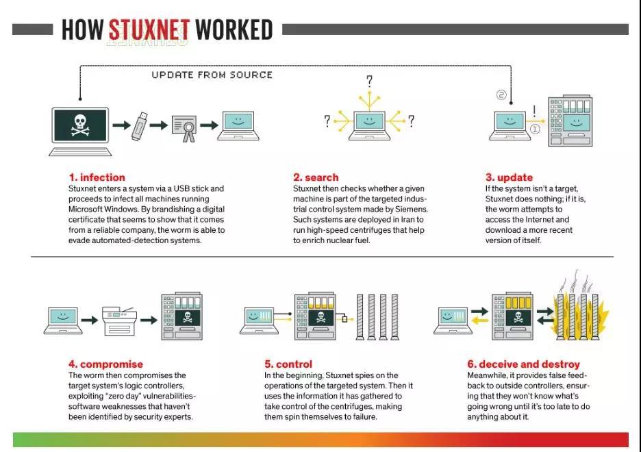 """""""震网""""(Stuxnet)病毒工作流程图"""