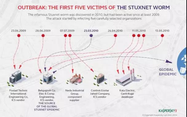 """""""震网""""(Stuxnet)病毒示意图"""