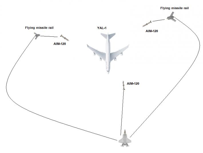 导弹飞行挂架示意图
